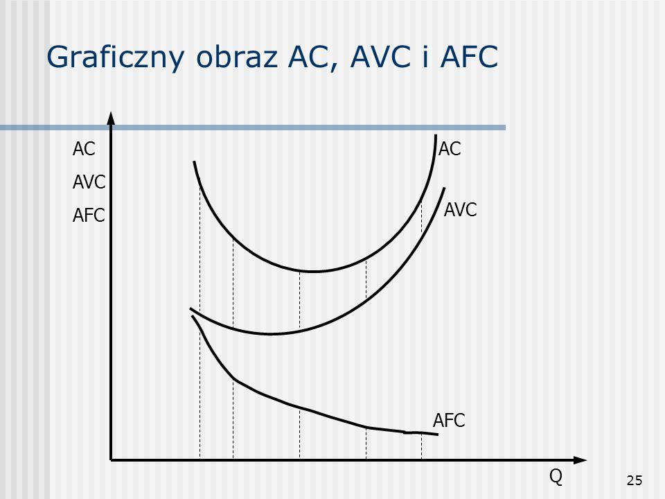 25 Graficzny obraz AC, AVC i AFC AC AFC AC AVC AFC Q AVC