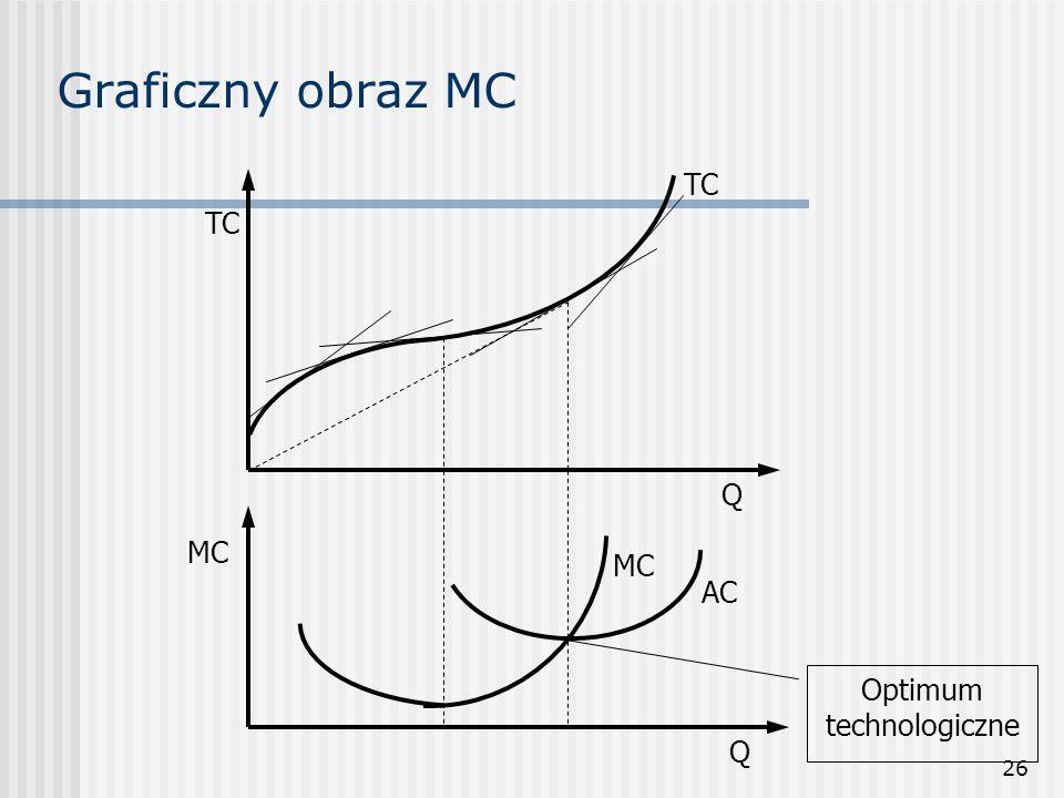 26 Graficzny obraz MC Q Q MC TC AC MC Optimum technologiczne
