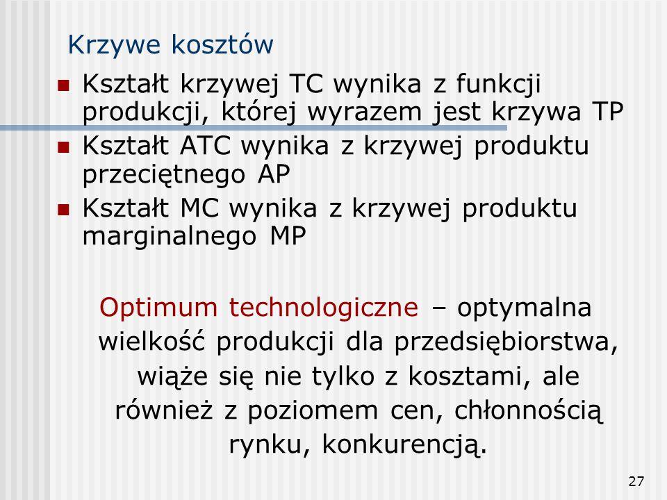 27 Krzywe kosztów Kształt krzywej TC wynika z funkcji produkcji, której wyrazem jest krzywa TP Kształt ATC wynika z krzywej produktu przeciętnego AP K