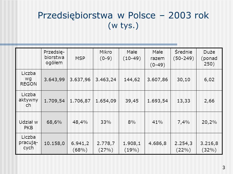 3 Przedsiębiorstwa w Polsce – 2003 rok (w tys.) Przedsię- biorstwa ogółem MSP Mikro (0-9) Małe (10-49) Małe razem (0-49) Średnie (50-249) Duże (ponad