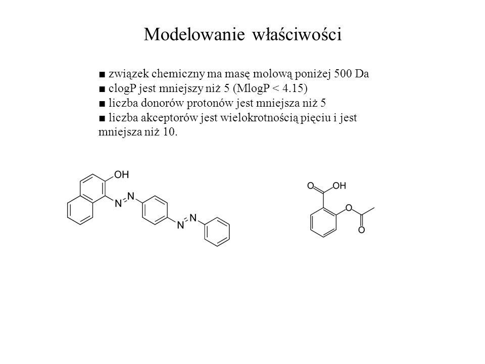 Modelowanie właściwości ■ związek chemiczny ma masę molową poniżej 500 Da ■ clogP jest mniejszy niż 5 (MlogP < 4.15) ■ liczba donorów protonów jest mn