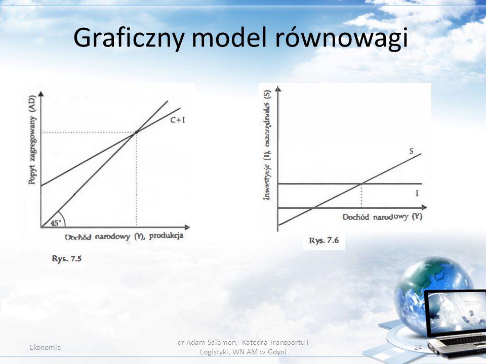 Graficzny model równowagi Ekonomia dr Adam Salomon, Katedra Transportu i Logistyki, WN AM w Gdyni 24