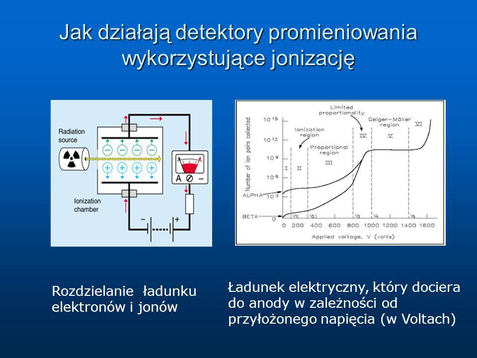 Jak działają detektory promieniowania wykorzystujące jonizację Rozdzielanie ładunku elektronów i jonów Ładunek elektryczny, który dociera do anody w zależności od przyłożonego napięcia (w Voltach)
