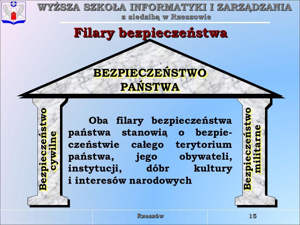 WYŻSZA SZKOŁA INFORMATYKI I ZARZĄDZANIA z siedzibą w Rzeszowie 15 Rzeszów Filary bezpieczeństwa Oba filary bezpieczeństwa państwa stanowią o bezpie- c