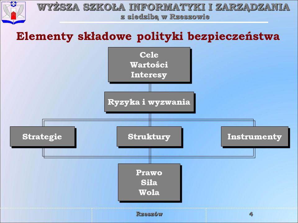 WYŻSZA SZKOŁA INFORMATYKI I ZARZĄDZANIA z siedzibą w Rzeszowie 4 Rzeszów Elementy składowe polityki bezpieczeństwa Cele Wartości Interesy Cele Wartośc