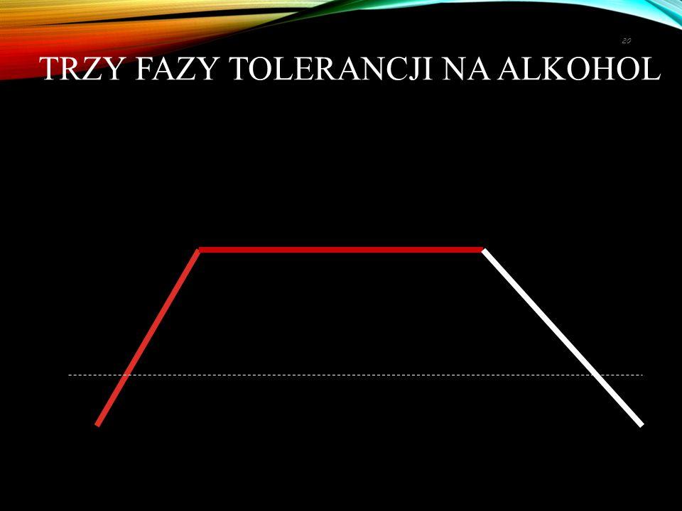 TRZY FAZY TOLERANCJI NA ALKOHOL 20