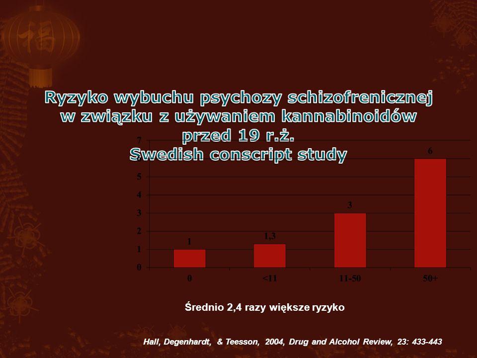 Średnio 2,4 razy większe ryzyko Hall, Degenhardt, & Teesson, 2004, Drug and Alcohol Review, 23: 433-443
