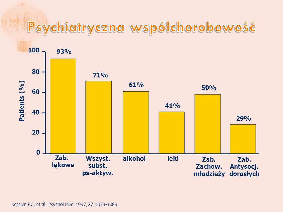Kessler RC, et al.Psychol Med 1997;27:1079-1089 0 20 40 60 80 100 Zab.