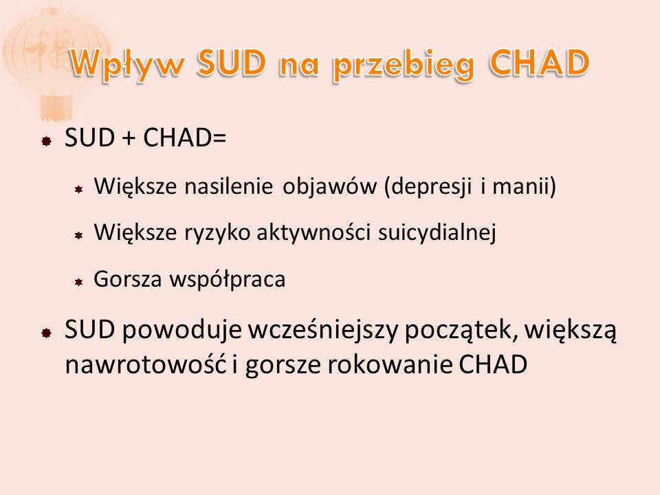  SUD + CHAD=  Większe nasilenie objawów (depresji i manii)  Większe ryzyko aktywności suicydialnej  Gorsza współpraca  SUD powoduje wcześniejszy początek, większą nawrotowość i gorsze rokowanie CHAD