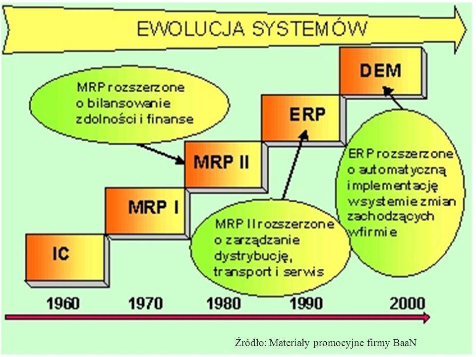 Inventory Control Jako pierwsze pojawiły się systemy IC (Inventory Control) - systemy zarządzania gospodarką magazynową Opracowane zostały one na początku lat sześćdziesiątych i były historycznie pierwszymi systemami wspomagającymi zarządzanie przedsiębiorstwem