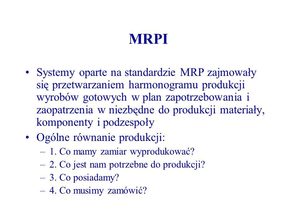 MRPI Systemy oparte na standardzie MRP zajmowały się przetwarzaniem harmonogramu produkcji wyrobów gotowych w plan zapotrzebowania i zaopatrzenia w ni