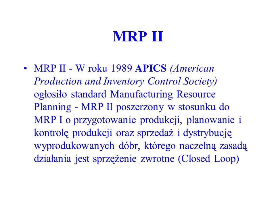 MRP II Rozszerzenie zakresu MRP polegało na połączeniu modułów fazy planowania z modułami sterującymi fazy realizacji: –szczegółowa kontrola zdolności produkcyjnych (wykorzystującą wyniki harmonogramowania w fazie sterowania produkcją); –uwzględnienie wyników rzeczywistej realizacji zleceń, (produkcyjnych i zakupu).