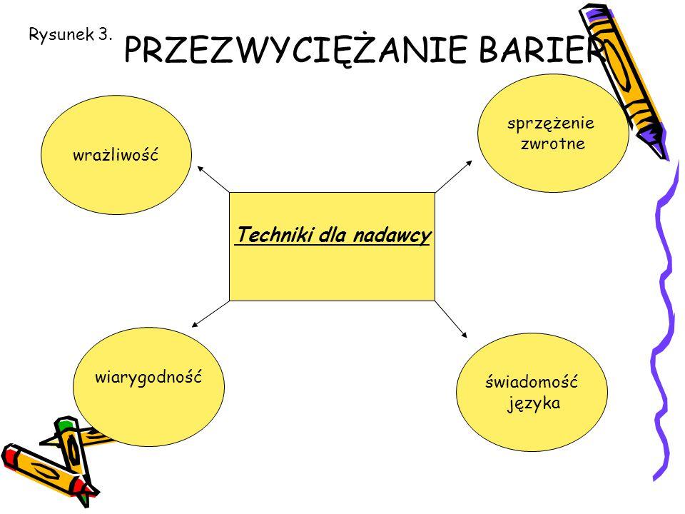 PRZEZWYCIĘŻANIE BARIER Techniki dla nadawcy wrażliwość sprzężenie zwrotne świadomość języka wiarygodność Rysunek 3.
