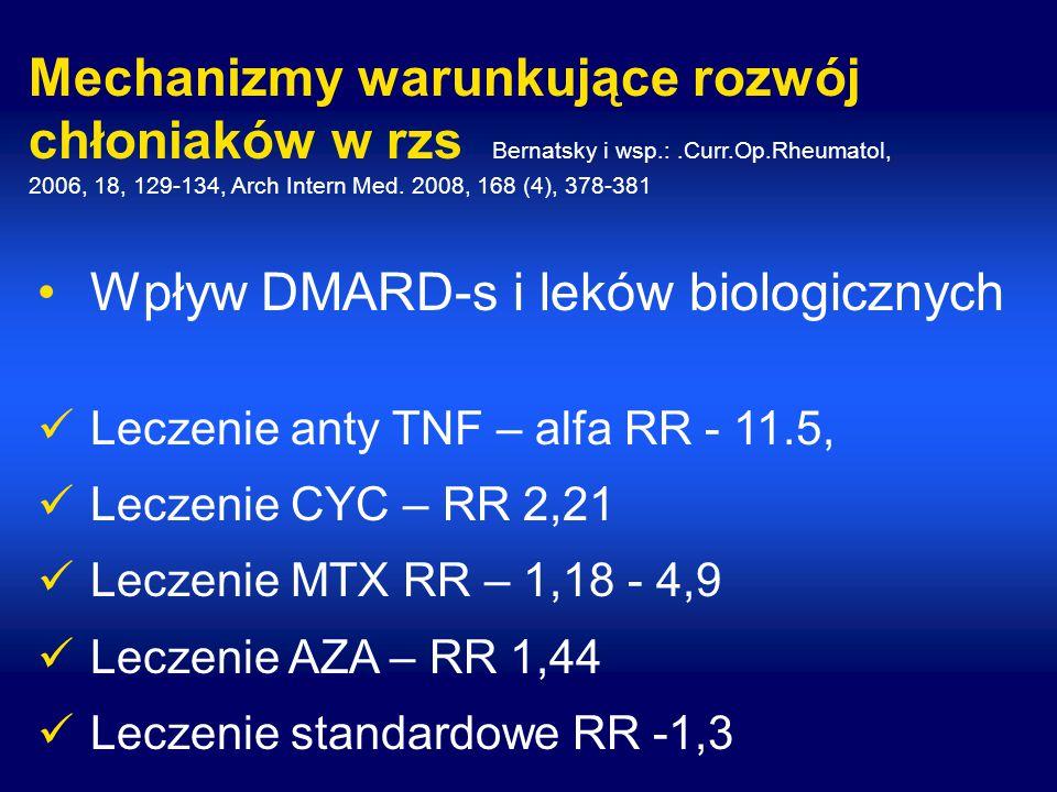 Mechanizmy warunkujące rozwój chłoniaków w rzs Bernatsky i wsp.:.Curr.Op.Rheumatol, 2006, 18, 129-134, Arch Intern Med.