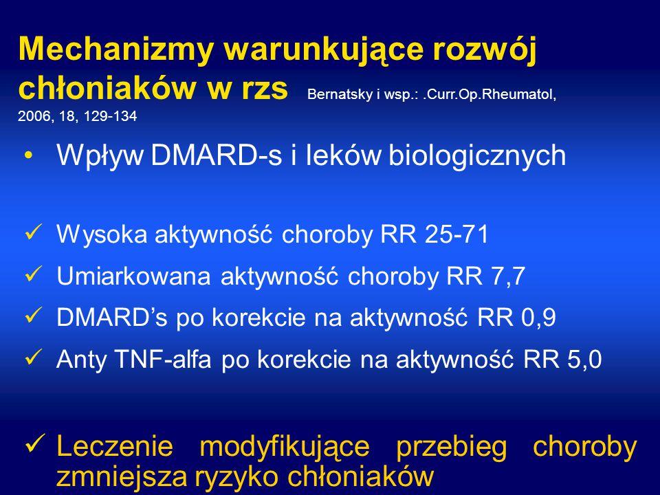 Mechanizmy warunkujące rozwój chłoniaków w rzs Bernatsky i wsp.:.Curr.Op.Rheumatol, 2006, 18, 129-134 Wpływ DMARD-s i leków biologicznych Wysoka aktywność choroby RR 25-71 Umiarkowana aktywność choroby RR 7,7 DMARD's po korekcie na aktywność RR 0,9 Anty TNF-alfa po korekcie na aktywność RR 5,0 Leczenie modyfikujące przebieg choroby zmniejsza ryzyko chłoniaków