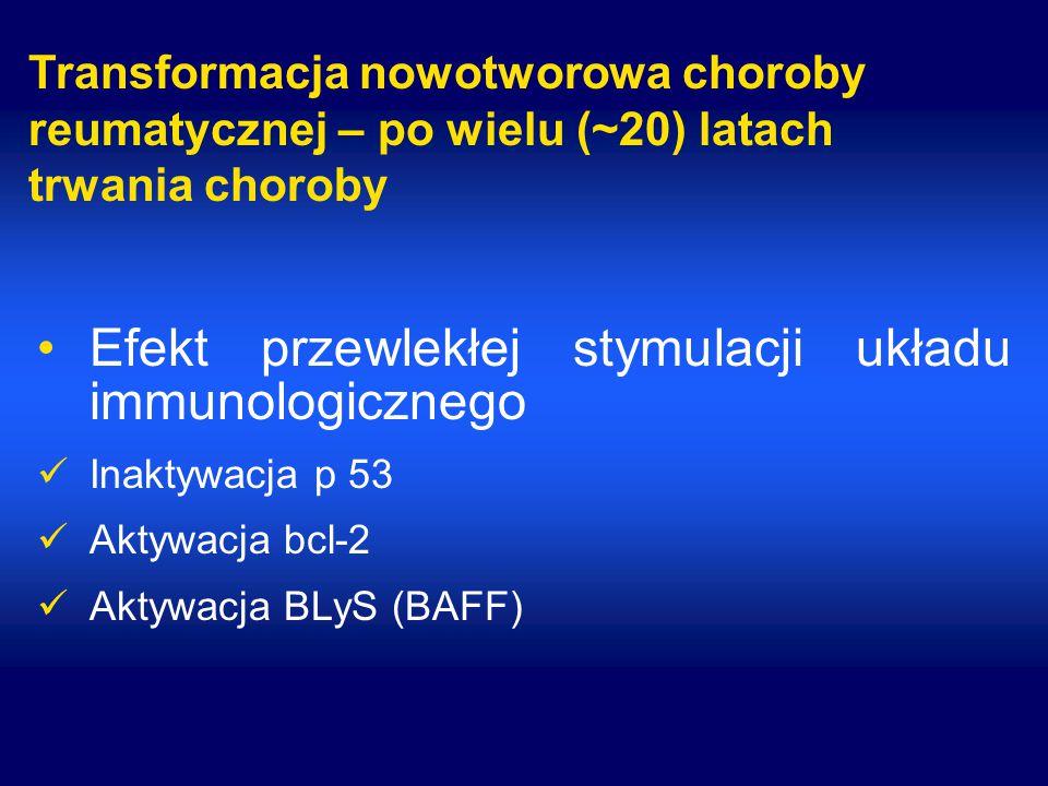 Transformacja nowotworowa choroby reumatycznej – po wielu (~20) latach trwania choroby Efekt przewlekłej stymulacji układu immunologicznego Inaktywacja p 53 Aktywacja bcl-2 Aktywacja BLyS (BAFF)