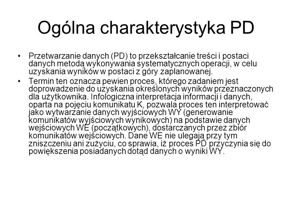 Ogólna charakterystyka PD Przetwarzanie danych (PD) to przekształcanie treści i postaci danych metodą wykonywania systematycznych operacji, w celu uzyskania wyników w postaci z góry zaplanowanej.