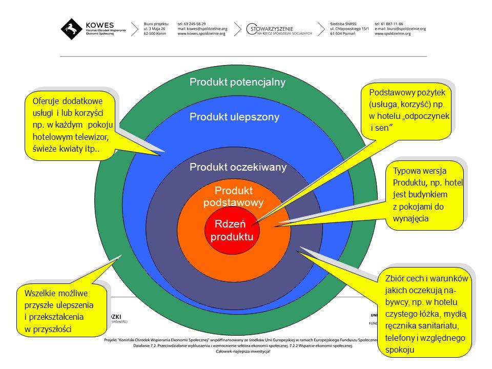 """Produkt potencjalny Produkt ulepszony Produkt oczekiwany Produkt podstawowy Rdzeń produktu Podstawowy pożytek (usługa, korzyść) np. w hotelu """"odpoczyn"""