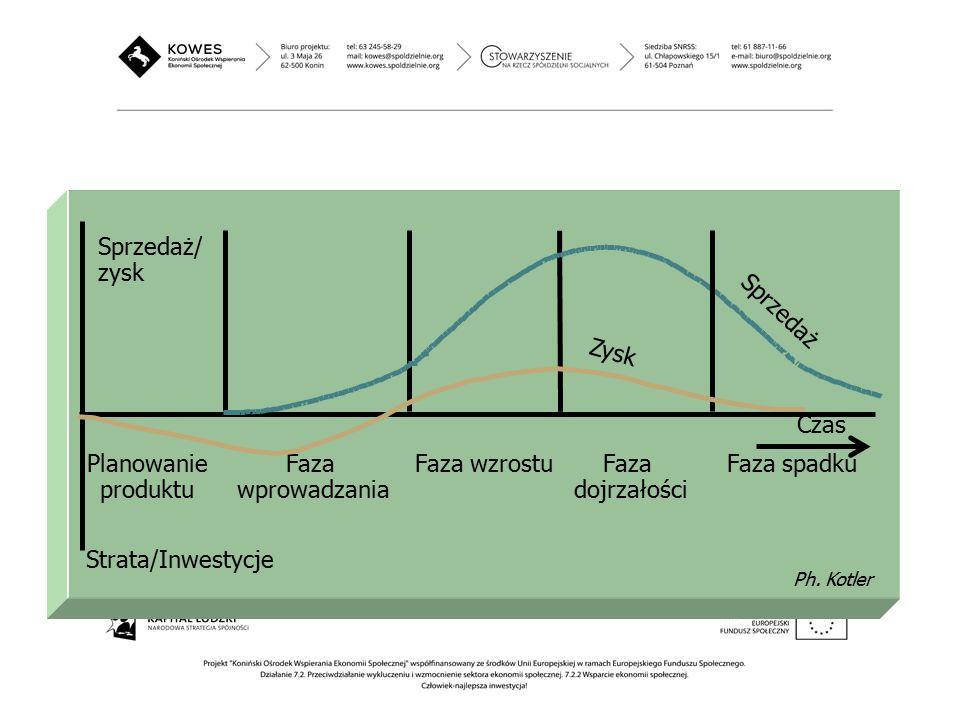 Czas Planowanie produktu Faza wprowadzania Zysk Sprzedaż Faza wzrostuFaza dojrzałości Faza spadku Strata/Inwestycje Sprzedaż/ zysk Ph. Kotler