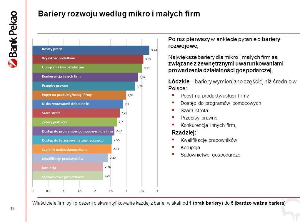 19 Bariery rozwoju według mikro i małych firm  Po raz pierwszy w ankiecie pytanie o bariery rozwojowe,  Największe bariery dla mikro i małych firm są związane z zewnętrznymi uwarunkowaniami prowadzenia działalności gospodarczej,  Łódzkie – bariery wymieniane częściej niż średnio w Polsce:  Popyt na produkty/usługi firmy  Dostęp do programów pomocowych  Szara strefa  Przepisy prawne  Konkurencja innych firm, Rzadziej:  Kwalifikacje pracowników  Korupcja  Sadownictwo gospodarcze Właściciele firm byli proszeni o skwantyfikowanie każdej z barier w skali od 1 (brak bariery) do 5 (bardzo ważna bariera)