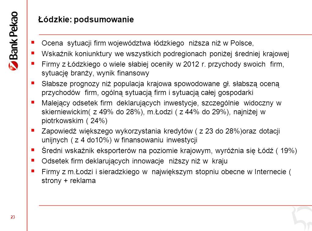 23 Łódzkie: podsumowanie  Ocena sytuacji firm województwa łódzkiego niższa niż w Polsce,  Wskaźnik koniunktury we wszystkich podregionach poniżej średniej krajowej  Firmy z Łódzkiego o wiele słabiej oceniły w 2012 r.