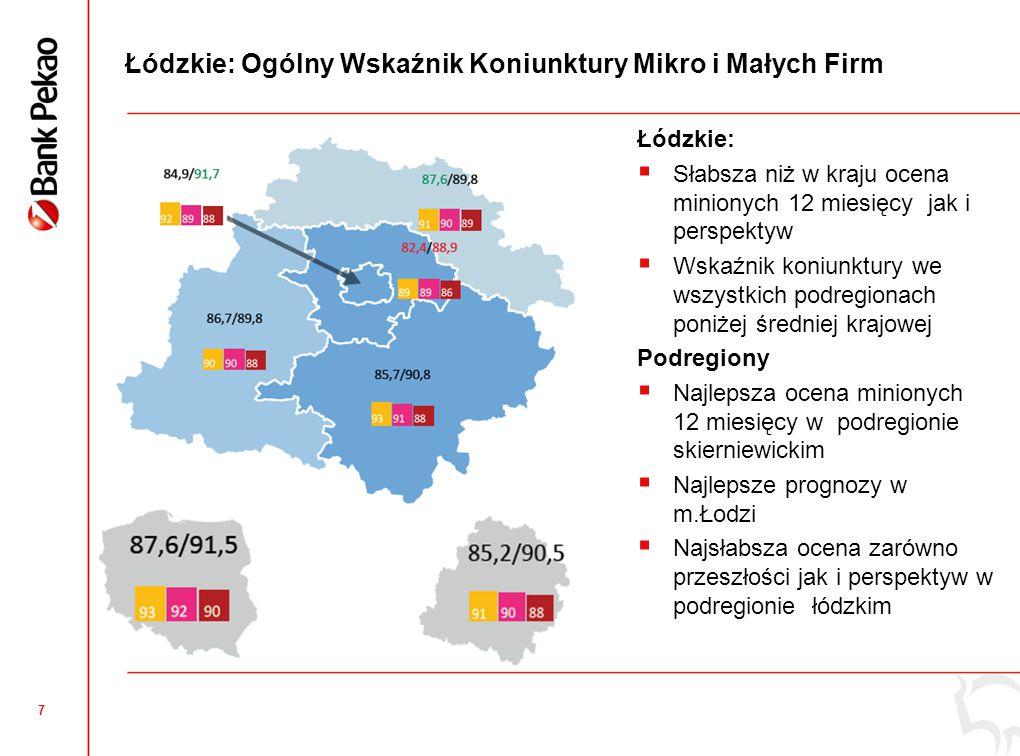 18 Łódzkie: Innowacyjność mikro i małych firm +9 +6 LIDERZY