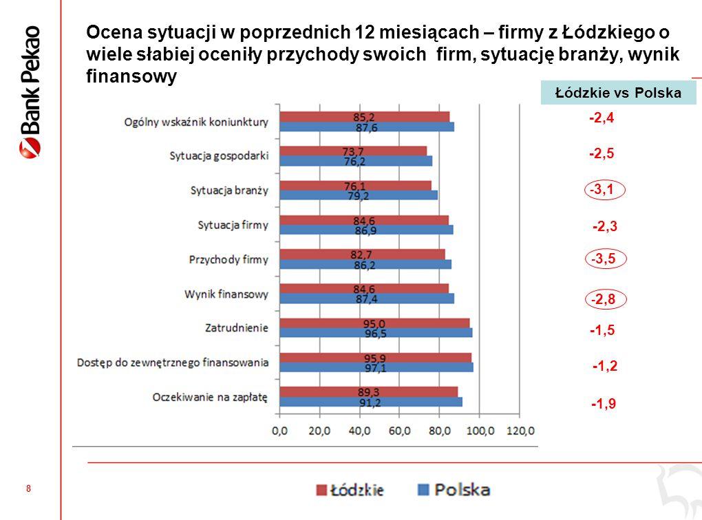 8 Ocena sytuacji w poprzednich 12 miesiącach – firmy z Łódzkiego o wiele słabiej oceniły przychody swoich firm, sytuację branży, wynik finansowy -1,5 -2,4 -2,5 -2,3 -1,2 -1,9 Łódzkie vs Polska - 3,1 - 3,5 - 2,8