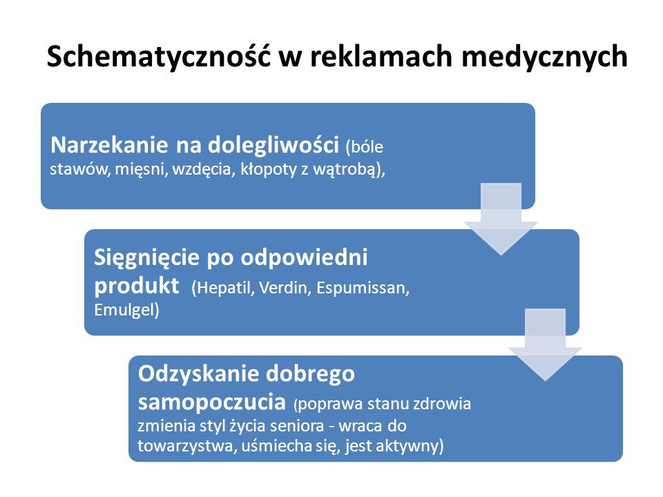 Schematyczność w reklamach medycznych Narzekanie na dolegliwości (bóle stawów, mięsni, wzdęcia, kłopoty z wątrobą), Sięgnięcie po odpowiedni produkt (