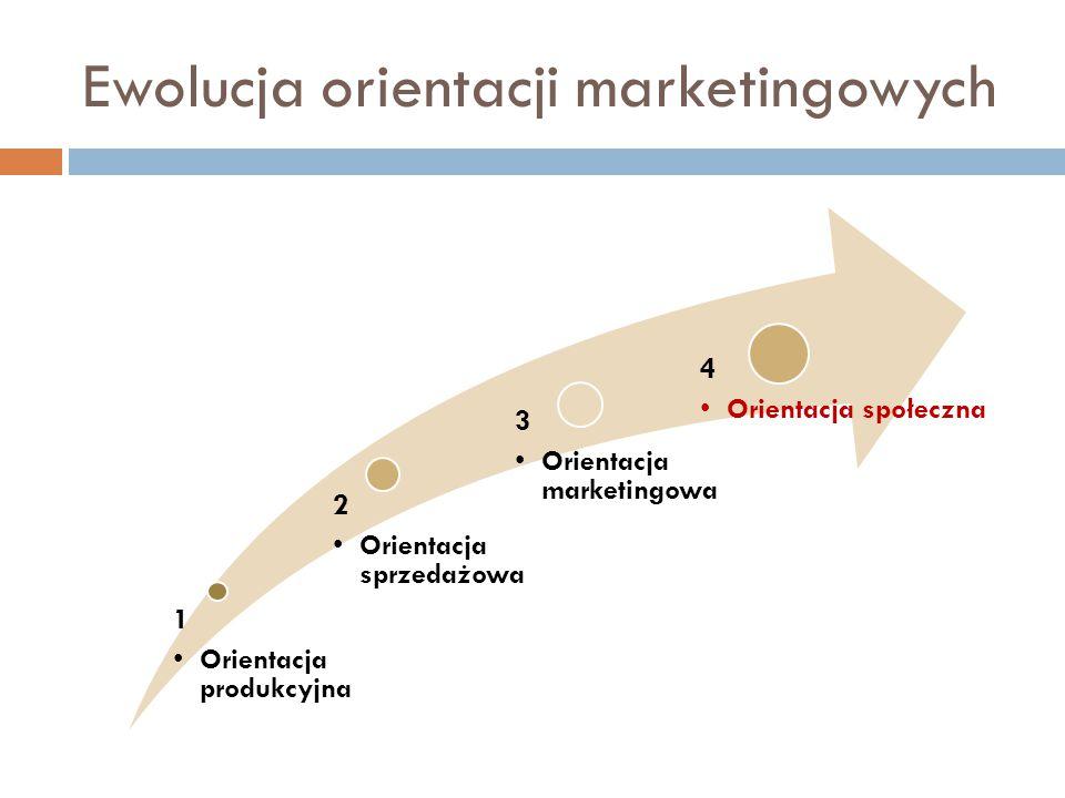 Ewolucja orientacji marketingowych 1 Orientacja produkcyjna 2 Orientacja sprzedażowa 3 Orientacja marketingowa 4 Orientacja społeczna