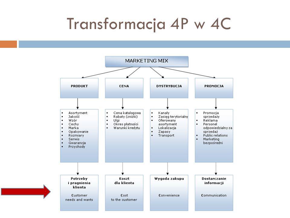 Transformacja 4P w 4C