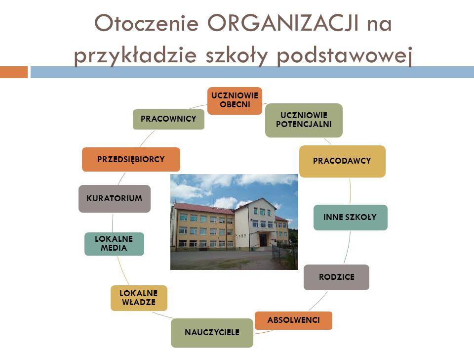 Otoczenie ORGANIZACJI na przykładzie szkoły podstawowej UCZNIOWIE OBECNI UCZNIOWIE POTENCJALNI PRACODAWCY INNE SZKOŁY RODZICE ABSOLWENCI NAUCZYCIELE L