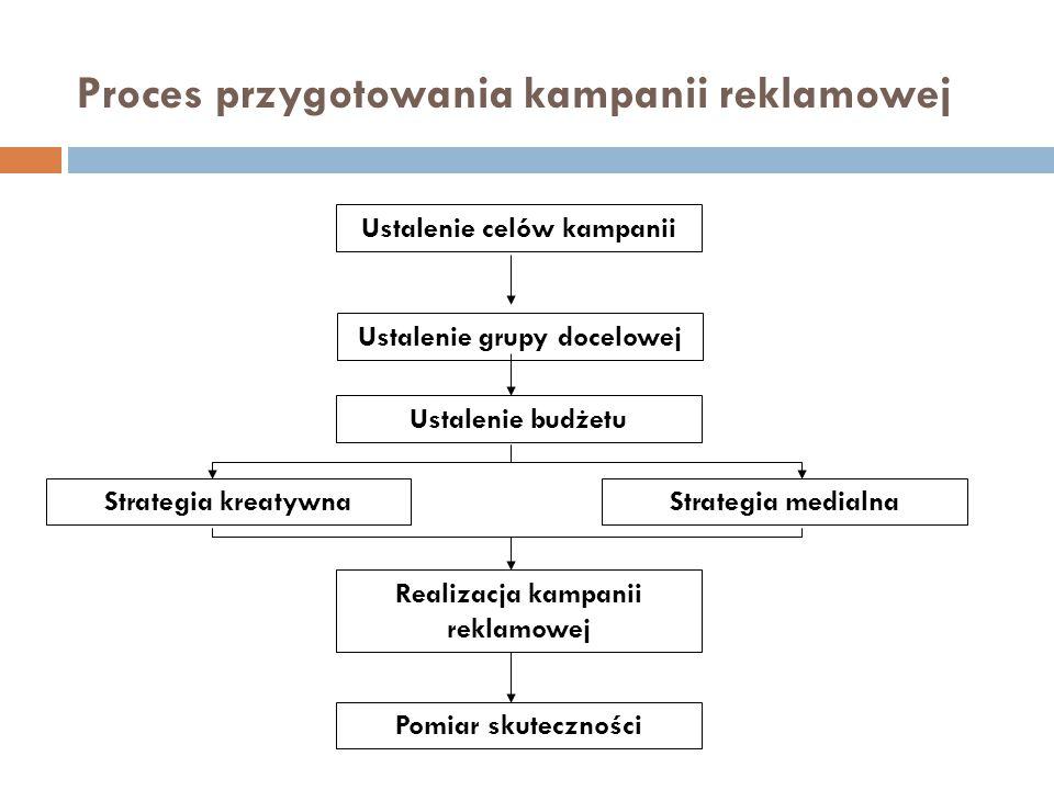 Proces przygotowania kampanii reklamowej Ustalenie celów kampanii Ustalenie grupy docelowej Ustalenie budżetu Strategia medialnaStrategia kreatywna Po