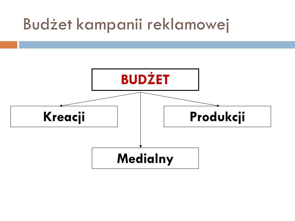 Budżet kampanii reklamowej BUDŻET Produkcji Medialny Kreacji