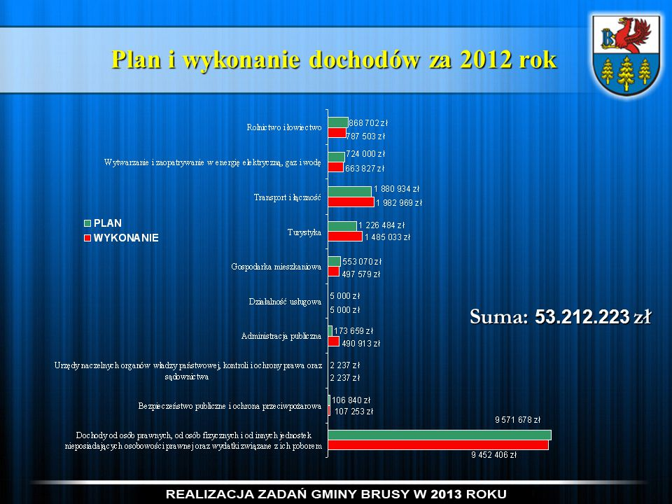 Plan i wykonanie dochodów za 2012 rok Suma: 53.212.223 zł