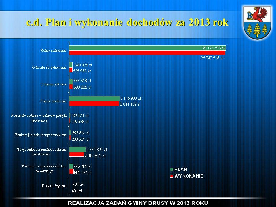 c.d. Plan i wykonanie dochodów za 2013 rok c.d. Plan i wykonanie dochodów za 2013 rok