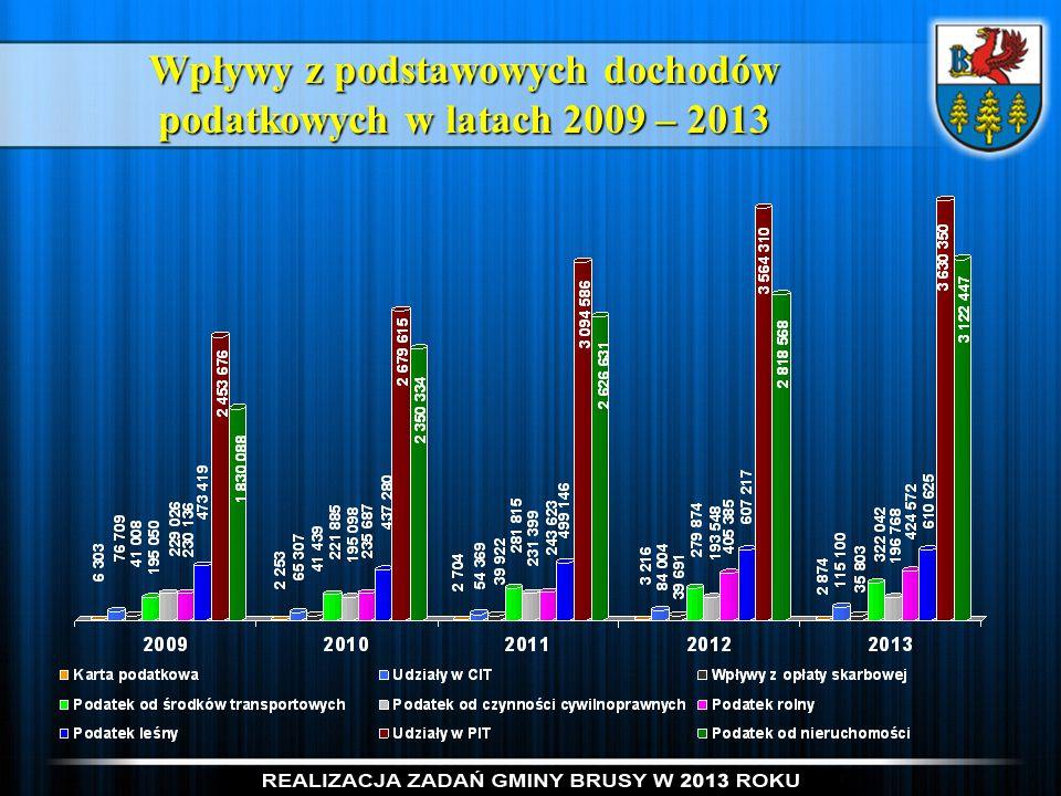 Plan i wykonanie wydatków za 2013 rok Suma: 54.881.181 zł