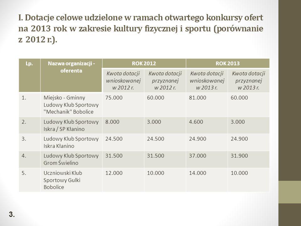 I. Dotacje celowe udzielone w ramach otwartego konkursy ofert na 2013 rok w zakresie kultury fizycznej i sportu (porównanie z 2012 r.). Lp.Nazwa organ