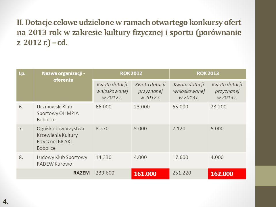 II. Dotacje celowe udzielone w ramach otwartego konkursy ofert na 2013 rok w zakresie kultury fizycznej i sportu (porównanie z 2012 r.) – cd. Lp.Nazwa