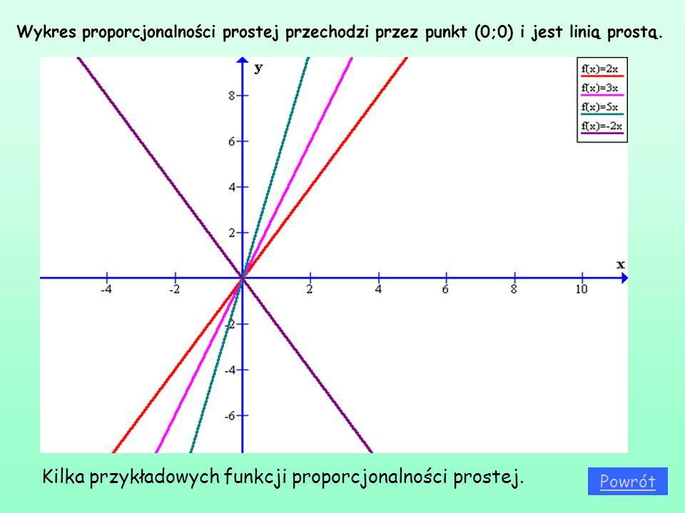 Wykres proporcjonalności prostej przechodzi przez punkt (0;0) i jest linią prostą. Kilka przykładowych funkcji proporcjonalności prostej. Powrót