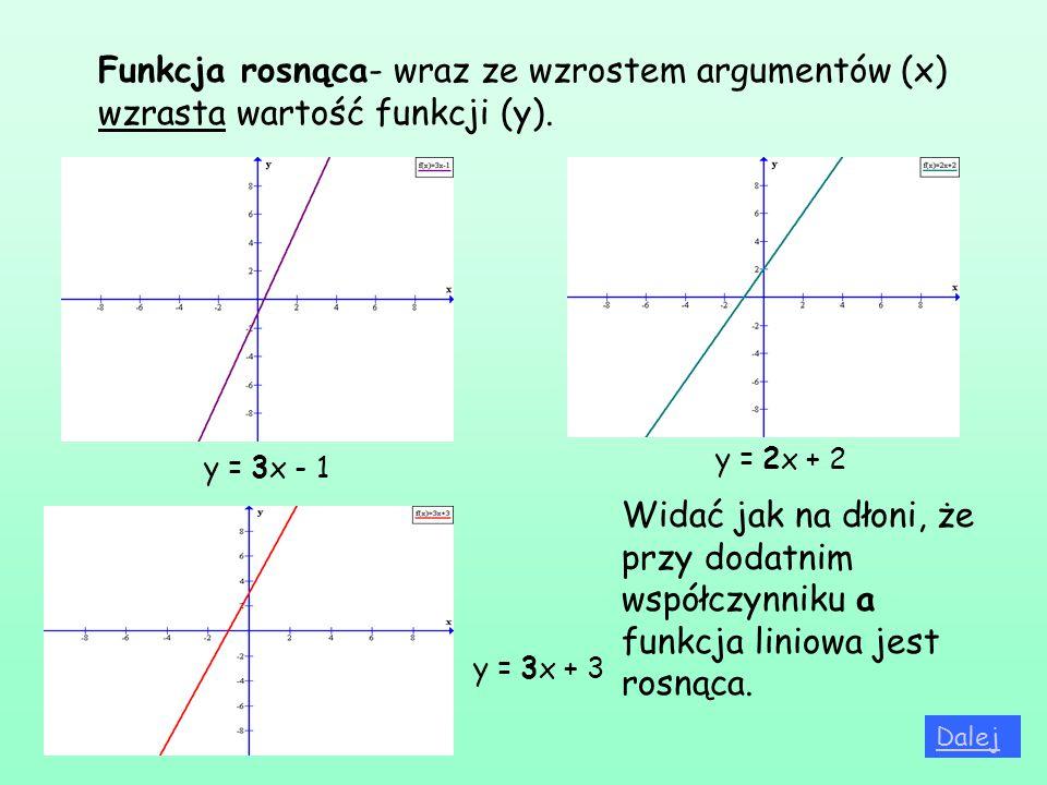Funkcja rosnąca- wraz ze wzrostem argumentów (x) wzrasta wartość funkcji (y). y = 3x - 1 y = 2x + 2 y = 3x + 3 Widać jak na dłoni, że przy dodatnim ws