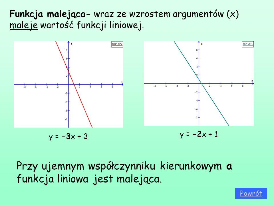 Funkcja malejąca- wraz ze wzrostem argumentów (x) maleje wartość funkcji liniowej. y = -3x + 3 y = -2x + 1 Przy ujemnym współczynniku kierunkowym a fu