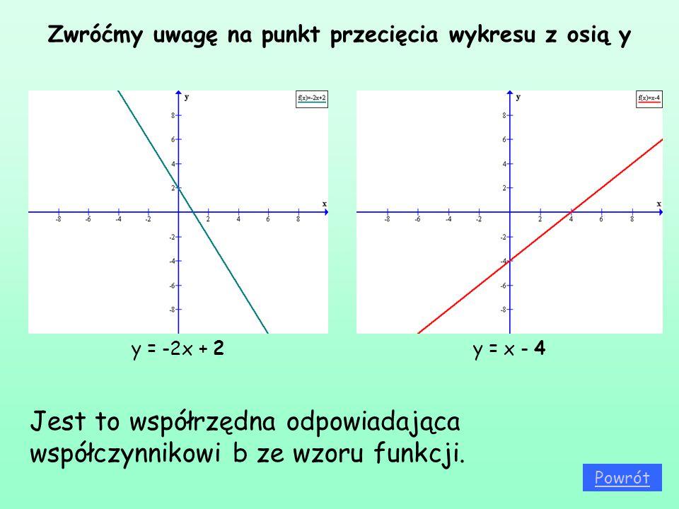 Zwróćmy uwagę na punkt przecięcia wykresu z osią y y = -2x + 2y = x - 4 Jest to współrzędna odpowiadająca współczynnikowi b ze wzoru funkcji. Powrót