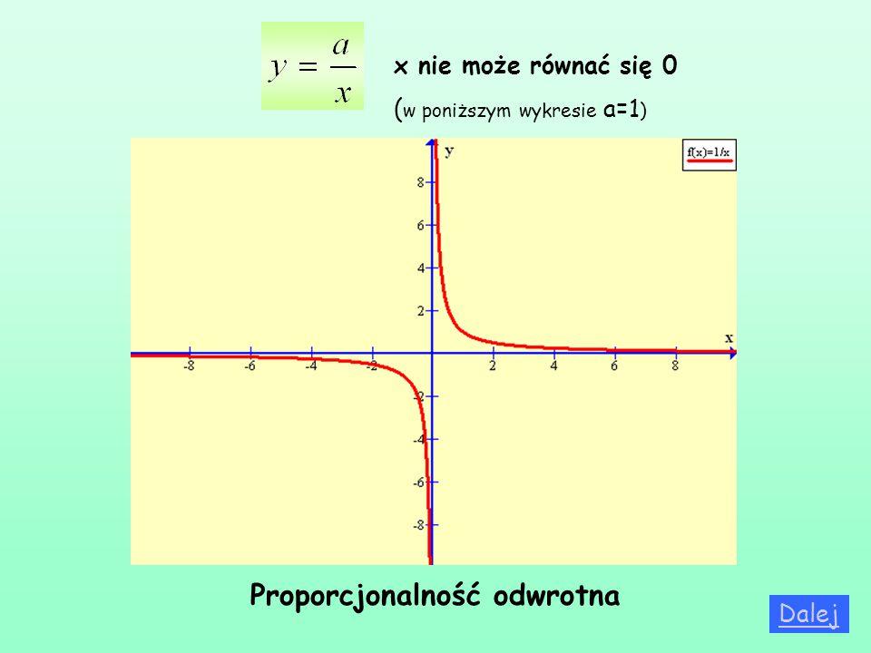 x nie może równać się 0 ( w poniższym wykresie a=1 ) Dalej Proporcjonalność odwrotna