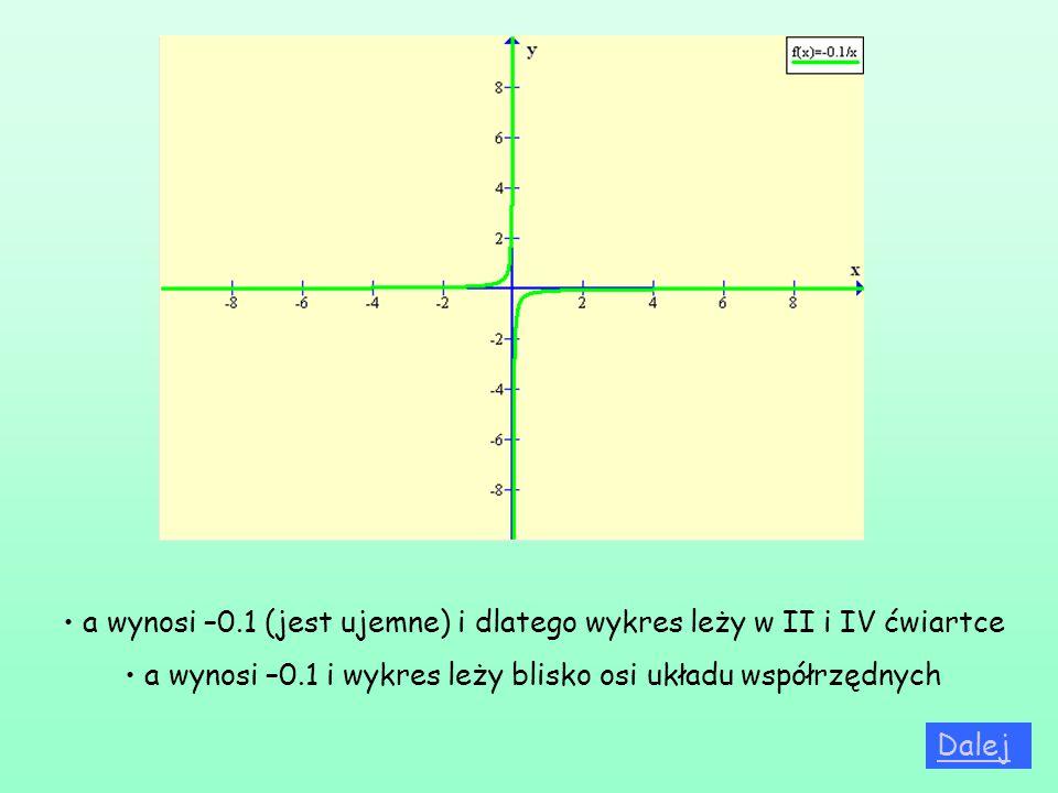 a wynosi –0.1 (jest ujemne) i dlatego wykres leży w II i IV ćwiartce a wynosi –0.1 i wykres leży blisko osi układu współrzędnych Dalej