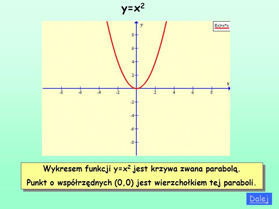 Wykresem funkcji y=x 2 jest krzywa zwana parabolą. Punkt o współrzędnych (0,0) jest wierzchołkiem tej paraboli. Wykresem funkcji y=x 2 jest krzywa zwa