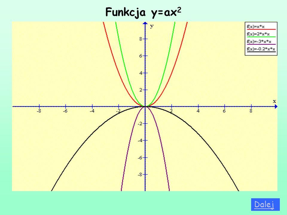 Funkcja y=ax 2 Dalej