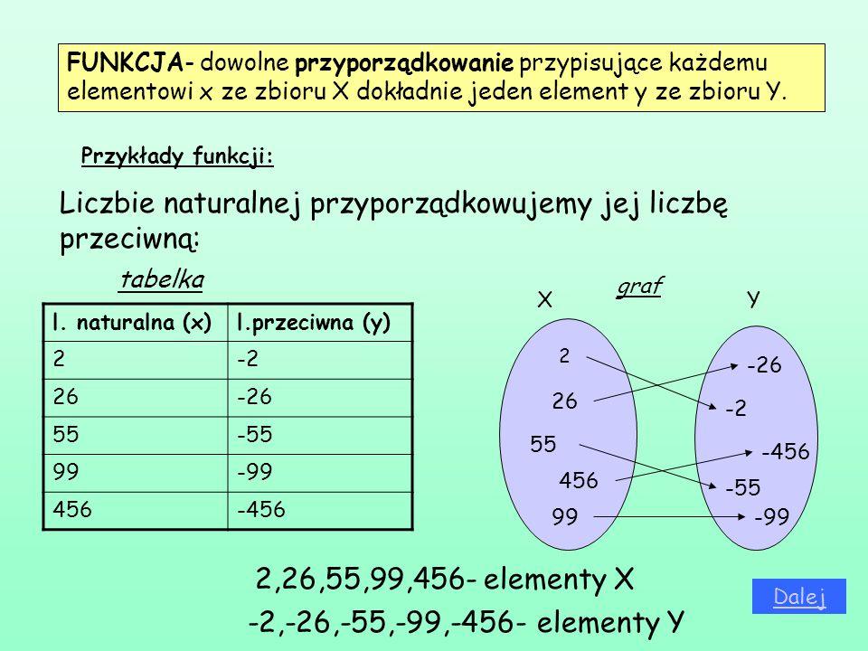 FUNKCJA- dowolne przyporządkowanie przypisujące każdemu elementowi x ze zbioru X dokładnie jeden element y ze zbioru Y. Liczbie naturalnej przyporządk