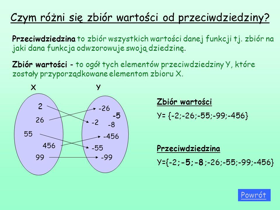 Czym różni się zbiór wartości od przeciwdziedziny? Zbiór wartości - to ogół tych elementów przeciwdziedziny Y, które zostały przyporządkowane elemento
