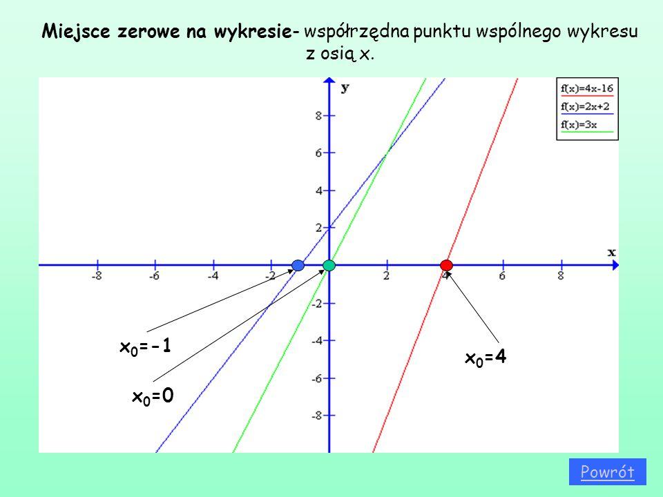 Miejsce zerowe na wykresie- współrzędna punktu wspólnego wykresu z osią x. x 0 =4 x 0 =0 x 0 =-1 Powrót