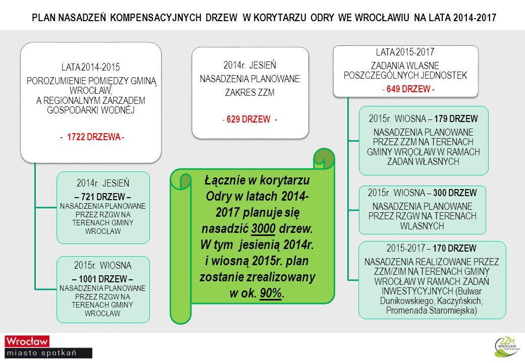 LATA 2014-2015 POROZUMIENIE POMIĘDZY GMINĄ WROCŁAW, A REGIONALNYM ZARZĄDEM GOSPODARKI WODNEJ - 1722 DRZEWA - 2014r.